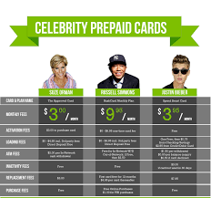 best prepaid debit card comparing prepaid debit cards prepaid debit infographic