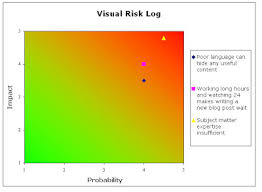 the project management monkey brief tip 5 use a visual risk log