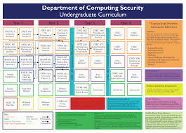 computing security capstone ms computing security computing