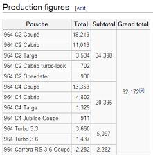 porsche 911 turbo production numbers rhd 964 production numbers rennlist porsche discussion forums