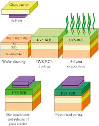 electrospinning for nano to mesoscale photonic structures