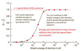 Speedof Light Lorentz Transformation
