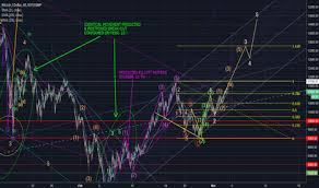 technical analysis pattern recognition patternrecognition technical analysis and trading ideas tradingview