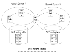 Hash Table Implementation Patent Us20120300676 Method Of Merging Distributed Hash Table