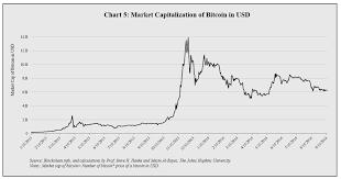 bitcoin yearly chart bitcoin charts finally cato liberty