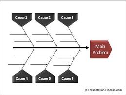 fishbone template powerpoint free six sigma fishbone templates for
