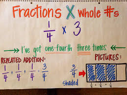 multiplying fractions multiplying fractions fractions and anchors