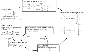 a general approach to model interfaces using existing soil