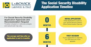 social security disability application timeline labovick