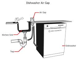 Index Of Galleryimagesplumbingkitchensandbathrooms - Kitchen sink air gap