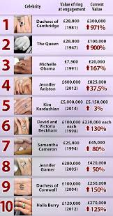wedding ring prices price has amassed a 1 million fortune in engagement rings