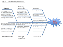 Fishbone Diagram Free Template by A Novel Approach To Morbidity And Mortality Analysis In Psychiatry