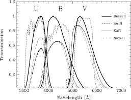 the calibration of the swift uvot optical observations a recipe