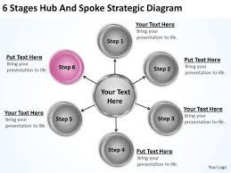 business organizational chart template hub and spoke strategic