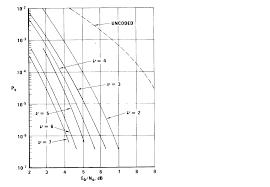 Trellis Encoder Viterbi Decoder