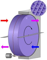 thermal wheel wikipedia