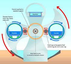 Armchair Tourist Design Ideas Falkirk Wheel Search Armchair Travel Pinterest
