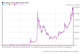 bitcoin yearly chart bitcoin price graph history karmashares llc leveraging