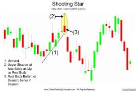 chart pattern trading system star candlestick chart pattern