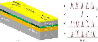 photonics free full text widely tunable monolithic mid