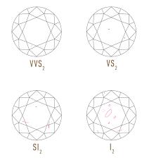 diamond clarity chart scale be an expert aebischer u0027s jewelry