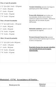 contratto nazionale estetiste 2015 tabella preavvisi dimissioni ccnl impiegati agricoli aziende