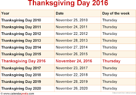 what day is thanksgiving 2016 when is thanksgiving date this year