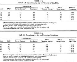 Vaccine Injury Table Life Expectancy For Cp Vs Tbi And Sci