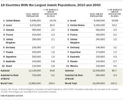 List Of French Speaking Countries In The World - projected changes in the global jewish population pew research