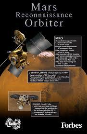 Mro Stock by Mars Reconnaissance Orbiter Makes An Amazing Achievement Infographic