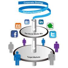 Plan Social Media Concept Design Social Media Implementation Program
