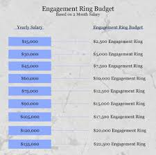 how much to spend on engagement rings engagement ring calculator how much should you spend