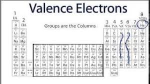 Valancy Table How To Find Valency Of Elements From Periodic Table Popular Science