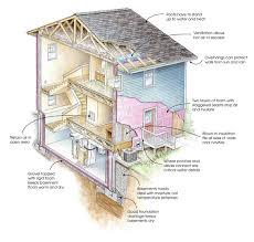 Types Of Foundations For Homes The Building Envelope Greenbuildingadvisor Com