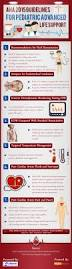aha updated guidelines for pediatric life support infographic