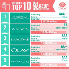 which brand is the best world s top 10 the best makeup brands of 2014 top of the world
