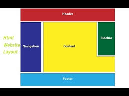 html layout header content footer html website layout html css web concepts and tools youtube