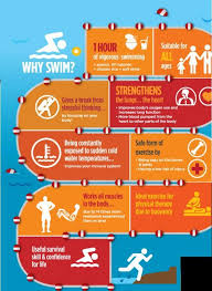 What Is Comfortable Water Temp For Swimming Best 25 Benefits Of Swimming Ideas On Pinterest Swimming
