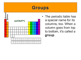 What S The Periodic Table C1 1 4 Periodic Table