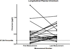 a cross sectional study measuring vanadium and chromium levels in