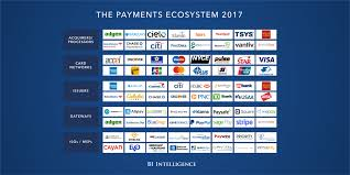 payments payment processors u0026 card processing industry research