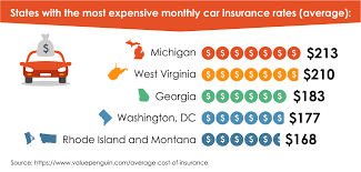 expensive insurance stats