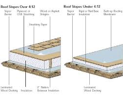 lock deck insulation