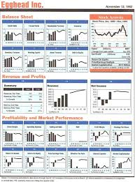 Financial Dashboard Excel Template An Excel Dashboard Report From 1992 With Financial Data For A