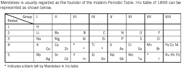 periodic table groups periods trends patterns comparison