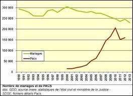mariage pacs état civil identité mariage
