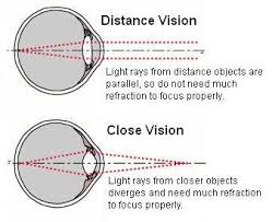 What Is Legally Blind What Is 20 25 Vision What Does It Mean Is It Better Or Worse