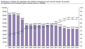 nombre de bureau de tabac en le prix du paquet de cigarettes augmente d un ce jeudi