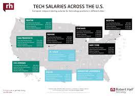 Service Desk Specialist Salary Technology U0026 It Salaries 2018 Salary Guide Robert Half