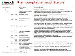 plan comptable fourniture de bureau introduction du modèle comptable harmonisé mch2 au travers de la